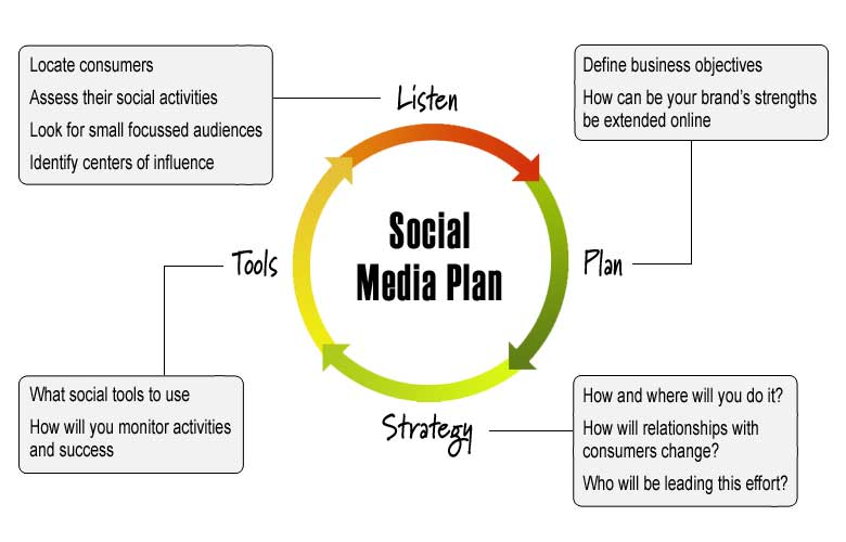 Do you find social media plan?