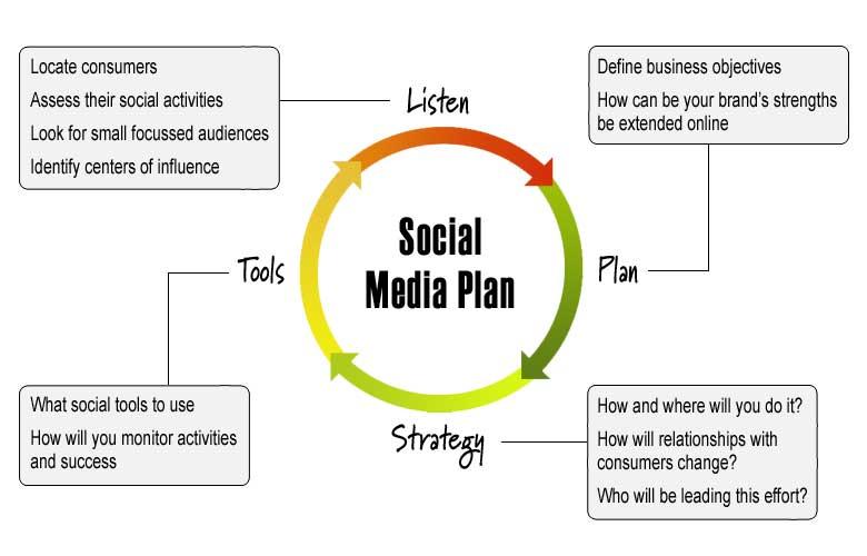 Social media plan presentation