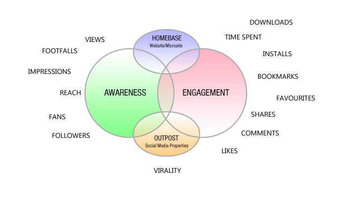 social kpis are